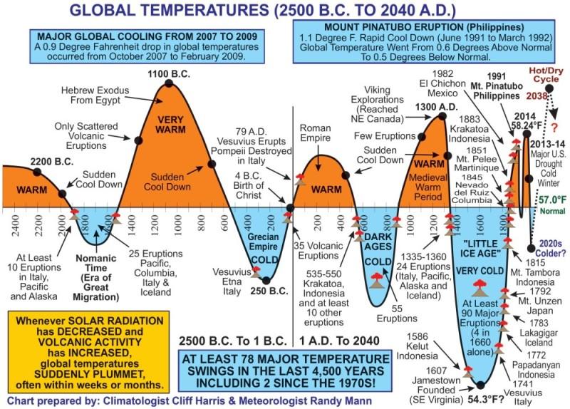 globální změny teplot od 2500 před Kristem