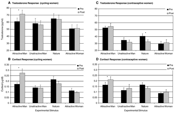 A = normally menstruating women testosterone. B = normally mens. women cortisol. C = women with contraceptives testosterone. D = women with contraceptives cortisol. Normally menstruating women had a significantly higher hormonal response to video with an attractive male than women who use hormonal contraception. The additional videos were just control.