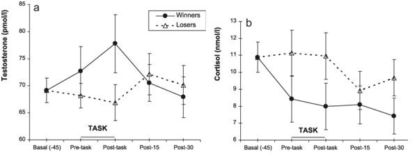 testosterone / women / competition / winner-loser