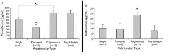 Testosterone women / polyamorous / polyamory